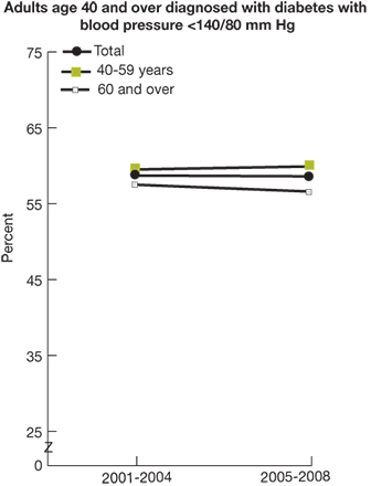 Trend line chart, percent of adults with diabetes with blood pressure under control (less than 140.over 80 mm Hg), by age, for years 2001-2004 and 2005-2008. Total, 2001-2004, 58.7, 2005-2008, 58.6. Age 40-59, 2001-2004, 59.5, 2005-2008, 59.9. Age 60 and over, 2001-2004, 57.5, 2005-2008, 56.6.