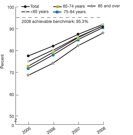 Trend line chart, percentage receiving appropriate timing of antibiotics, by age, from 2005 through 2008; Total, 2005, 74.9, 2006, 80.3, 2007, 86.4, 2008, 91.4. Under 65, 2005, 77.5, 2006, 82.1, 2007, 87.4, 2008, 92.0. Ages 65 to 74, 2005, 72.8, 2006, 79.2, 2007, 85.9, 2008, 91.4. Ages 75 to 84, 2005, 71.7, 2006, 78.0, 2007, 85.0, 2008, 90.5. Ages 85 and over, 2005, 68.6, 2006, 74.2, 2007, 82.2, 2008, 88.0. 2008 achievable benchmark: 95.3%.
