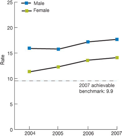 Trend line chart; rate of post-operative sepsis after surgery, by gender, from 2004 through 2007; Male, 2004, 15.9, 2005, 15.8, 2006, 17.2, 2007, 17.7. Female, 2004, 11.3, 2005, 12.3, 2006, 13.6, 2007, 14.1. 2007 achievable benchmark: 9.9.