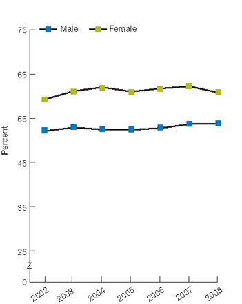 Figure 2.43. Adults with obesity who ever received advice from a health provider to exercise more, by age and gender, 2002-2008. For details, go to [D] Text Description below.