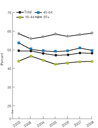 Figure 2.44. Adults with obesity who did not spend half an hour or more in moderate or vigorous physical activity at least three times a week, by age and gender, 2002-2008. For details, go to [D] Text Description below.